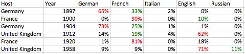 Table of paper languages each year. Red: Most used, green: Second most used. Source: Own work